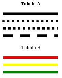 Tabula A un B