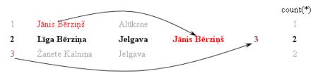 Select teikums ar kolonām no analītiskajām funkcijām
