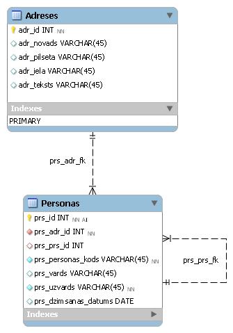 MySQL workbench datu modeļa piemērs